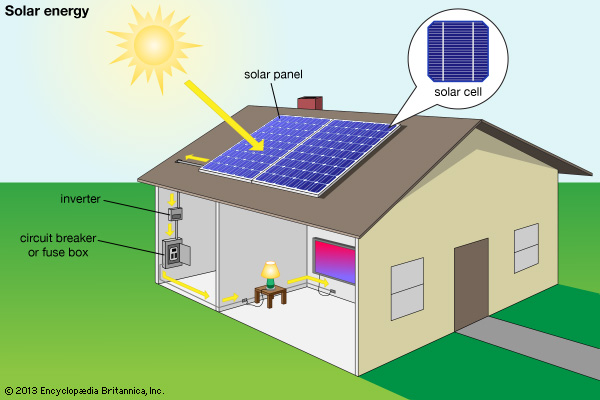 Is It Time To Install Solar Panels On Your Roof Solar