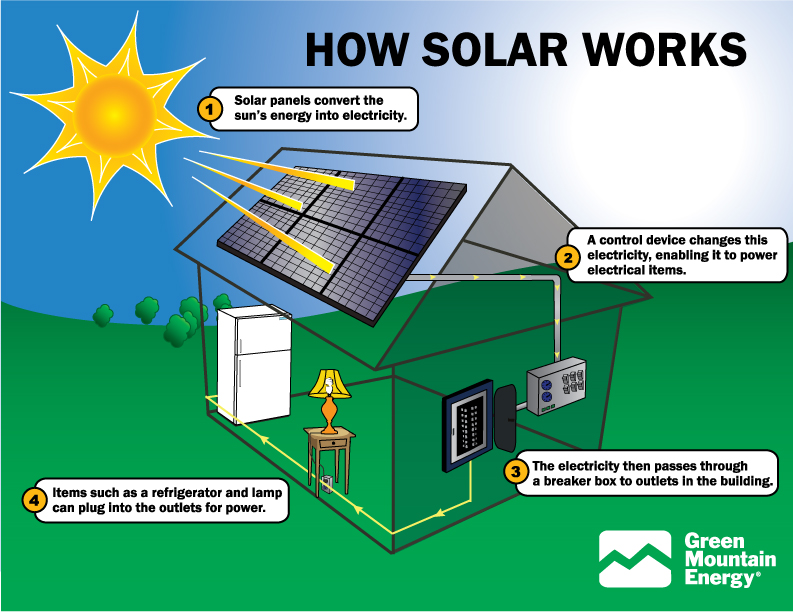 how-solar-power-works