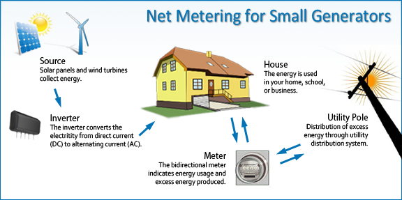 net-metering-how-it-works